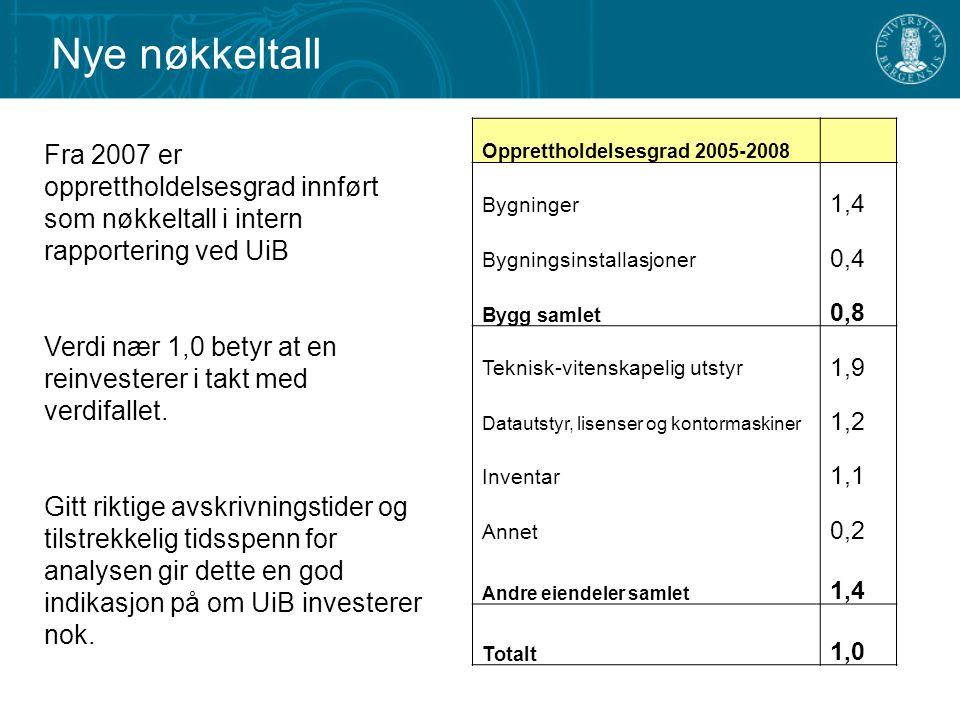 Nye nøkkeltall Opprettholdelsesgrad 2005-2008 Bygninger 1,4 Bygningsinstallasjoner 0,4 Bygg samlet 0,8 Teknisk-vitenskapelig utstyr 1,9 Datautstyr, li