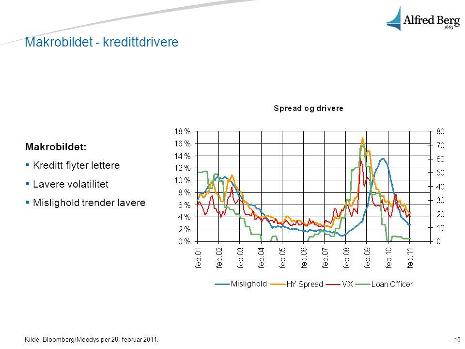 10 Makrobildet - kredittdrivere Makrobildet:  Kreditt flyter lettere  Lavere volatilitet  Mislighold trender lavere Kilde: Bloomberg/Moodys per 28.