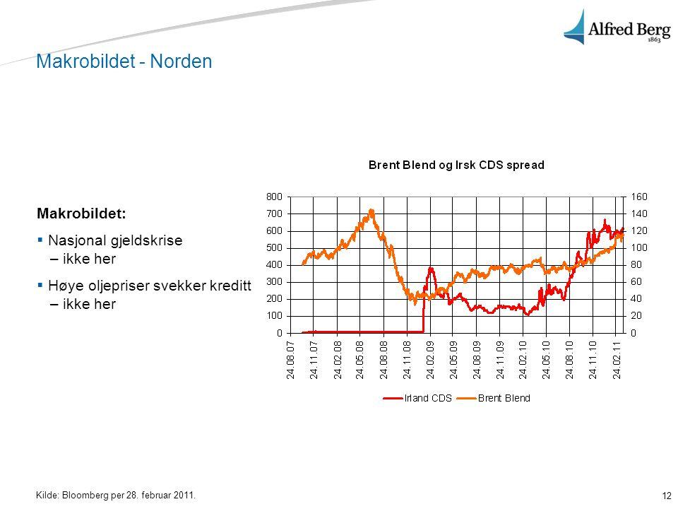 12 Makrobildet - Norden Makrobildet:  Nasjonal gjeldskrise – ikke her  Høye oljepriser svekker kreditt – ikke her Kilde: Bloomberg per 28. februar 2