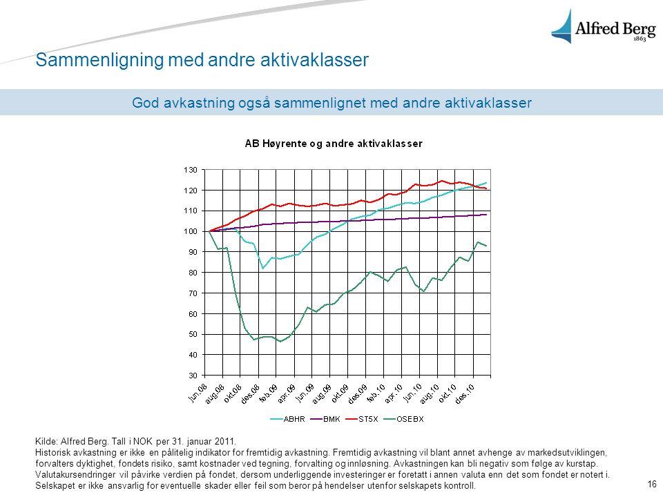 16 Sammenligning med andre aktivaklasser God avkastning også sammenlignet med andre aktivaklasser Kilde: Alfred Berg. Tall i NOK per 31. januar 2011.