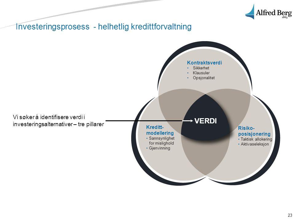 23 Investeringsprosess - helhetlig kredittforvaltning Vi søker å identifisere verdi i investeringsalternativer – tre pillarer Kreditt- modellering • S