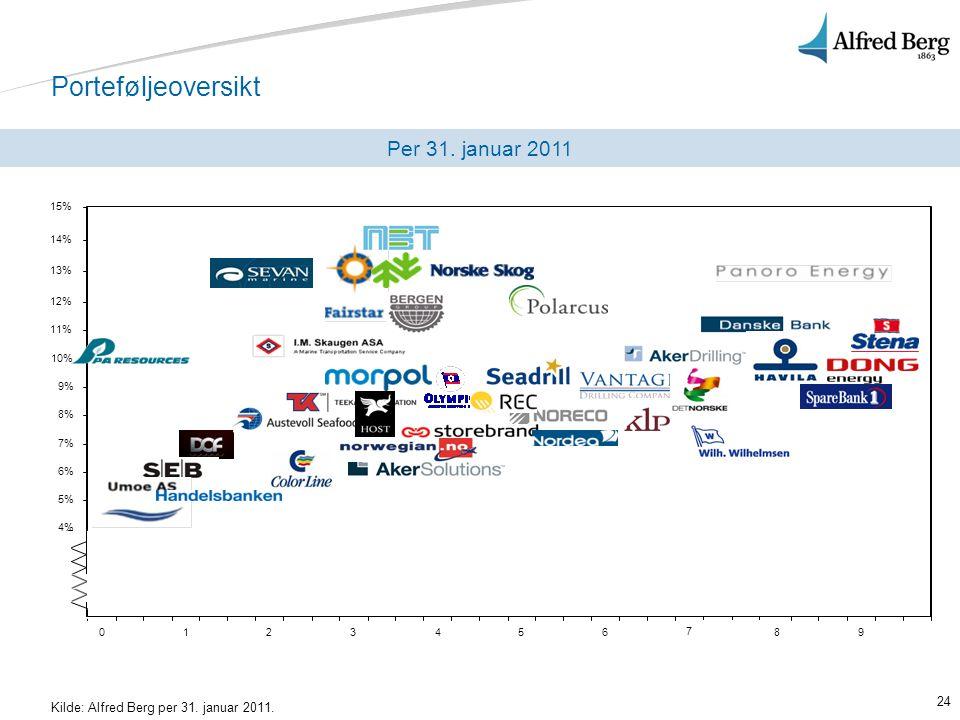 24 Porteføljeoversikt Per 31. januar 2011 Kilde: Alfred Berg per 31. januar 2011. 4% 5% 6% 7% 8% 9% 10% 11% 12% 13% 14% 15% 0123456 7 8 9