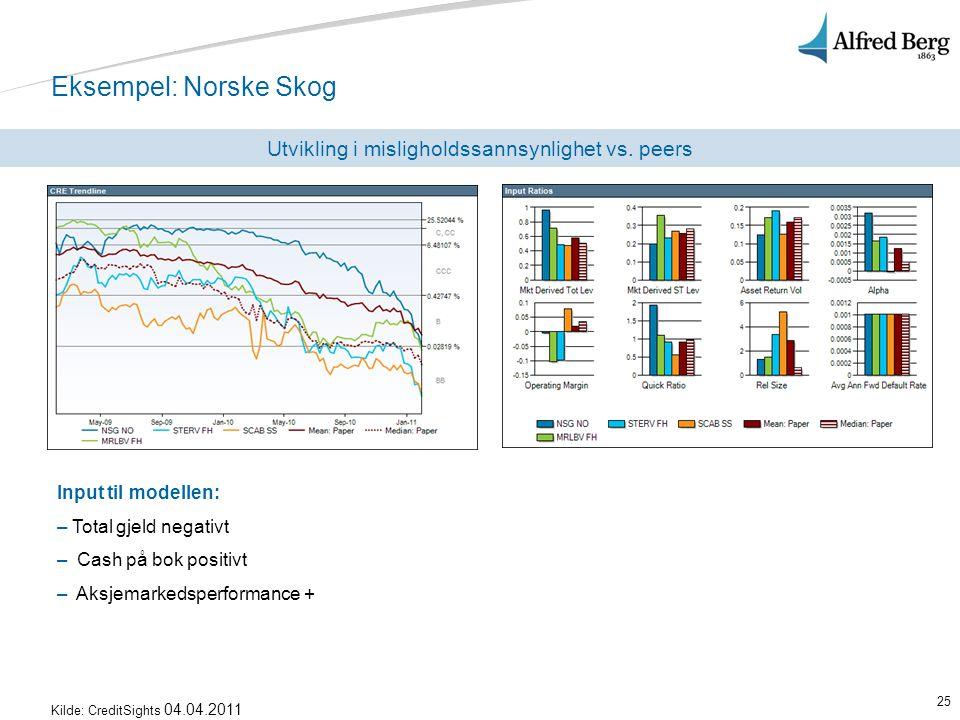 25 Input til modellen: – Total gjeld negativt – Cash på bok positivt – Aksjemarkedsperformance + Eksempel: Norske Skog Utvikling i misligholdssannsynl