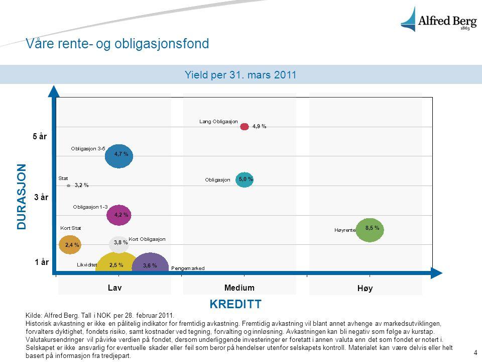 4 Våre rente- og obligasjonsfond Yield per 31. mars 2011 KREDITT Lav Medium Høy 4,9 % 4,7 % 5,0 % 8,5 % 4,2 % 2,4 % 3,2 % 3,6 % 2,5 % 3,8 % DURASJON 1