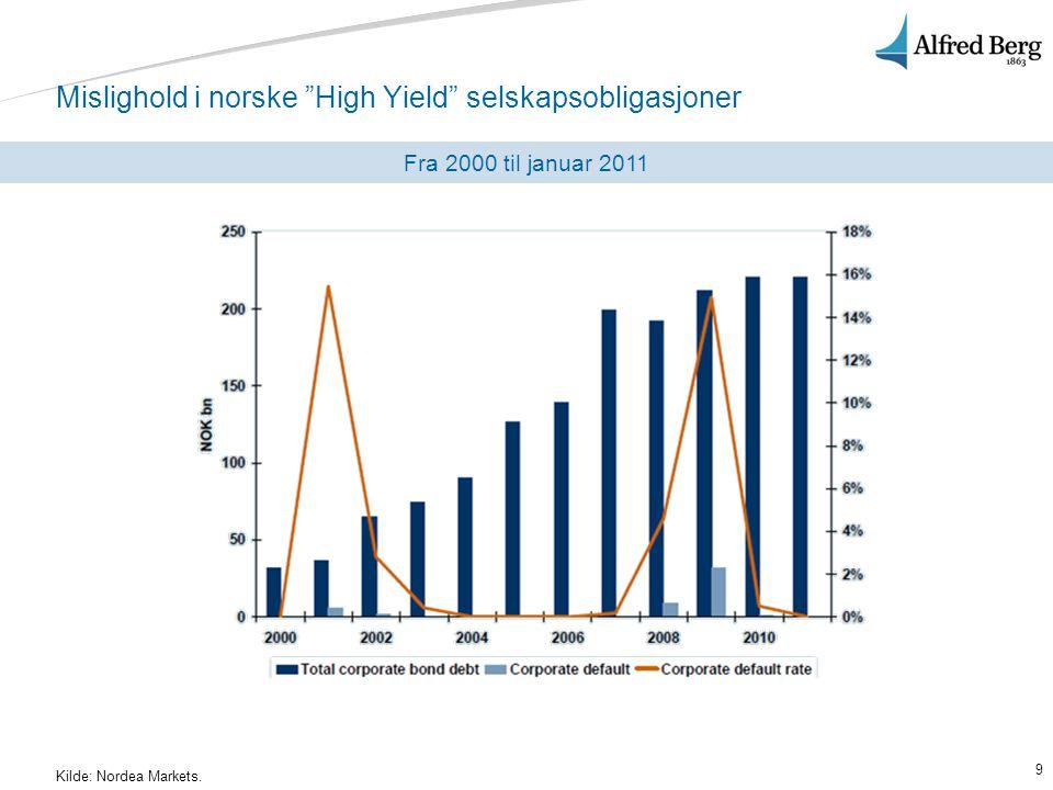 """9 Mislighold i norske """"High Yield"""" selskapsobligasjoner Fra 2000 til januar 2011 Kilde: Nordea Markets."""
