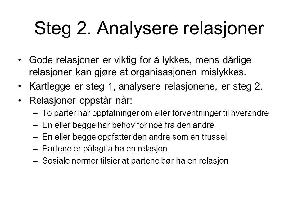 Steg 2. Analysere relasjoner •Gode relasjoner er viktig for å lykkes, mens dårlige relasjoner kan gjøre at organisasjonen mislykkes. •Kartlegge er ste