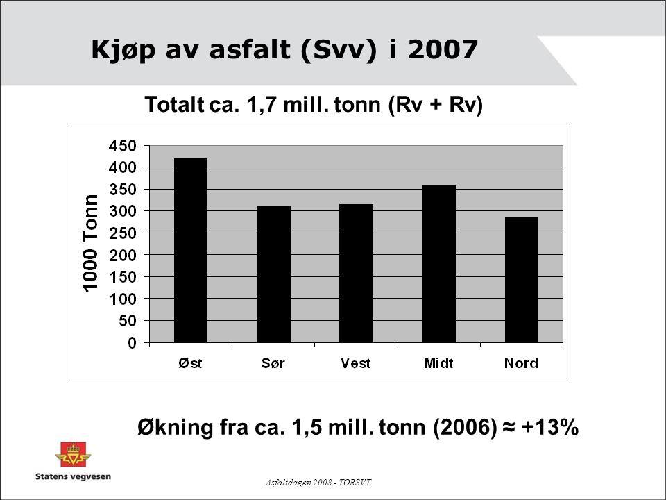 Asfaltdagen 2008 - TORSVT Kjøp av asfalt (Svv) i 2007 Totalt ca. 1,7 mill. tonn (Rv + Rv) Økning fra ca. 1,5 mill. tonn (2006) ≈ +13%