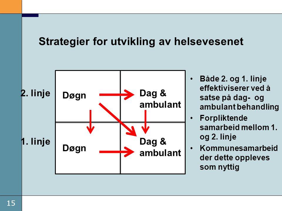 15 Strategier for utvikling av helsevesenet •Både 2. og 1. linje effektiviserer ved å satse på dag- og ambulant behandling •Forpliktende samarbeid mel