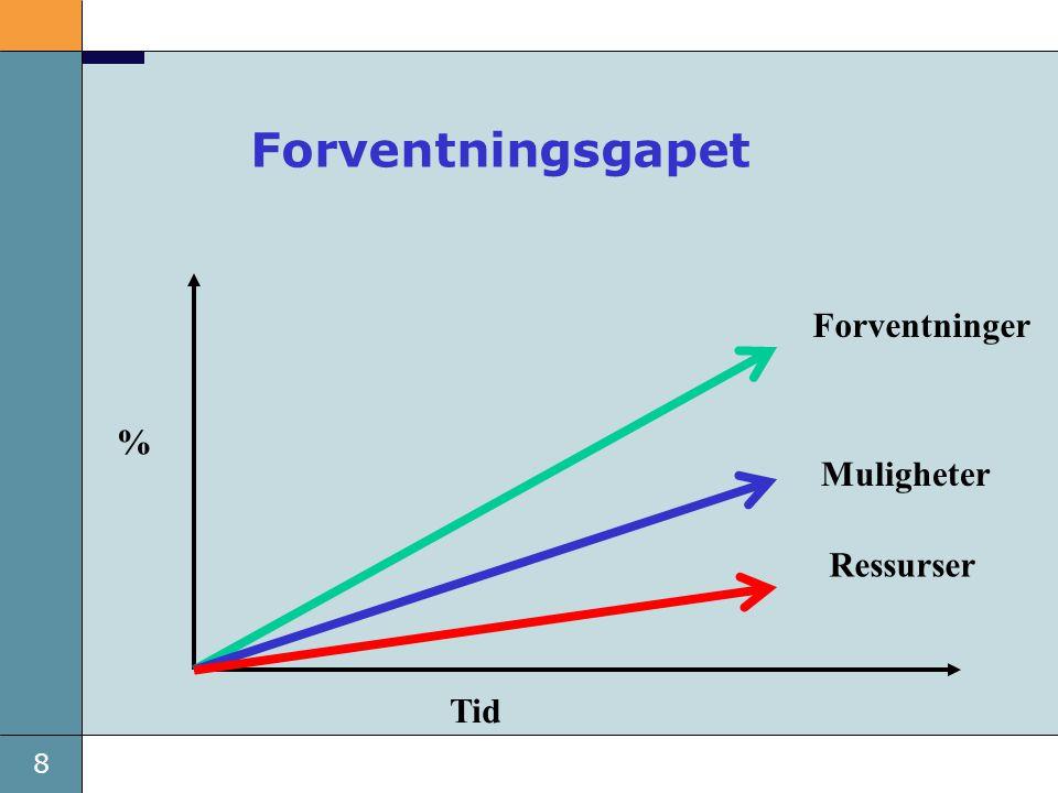 8 Forventningsgapet Ressurser Muligheter Forventninger Tid %