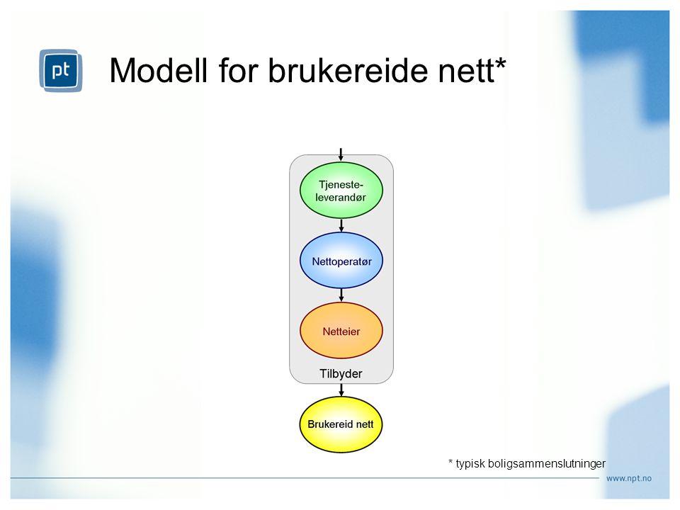 Modell for brukereide nett* * typisk boligsammenslutninger