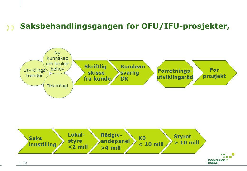 10 Saksbehandlingsgangen for OFU/IFU-prosjekter, Styret > 10 mill K0 < 10 mill Lokal- styre <2 mill Kundean svarlig DK Forretnings- utviklingsråd Skri