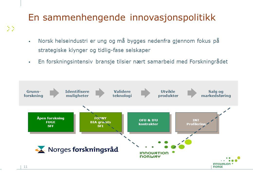 11 Grunn- forskning Identifisere muligheter Validere teknologi Utvikle produkter Salg og markedsføring Åpen forskning FUGE SFF Åpen forskning FUGE SFF
