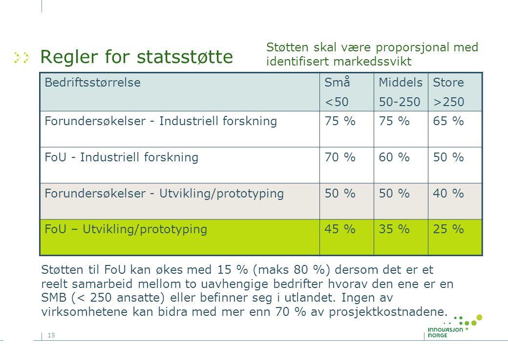 15 Regler for statsstøtte Støtten skal være proporsjonal med identifisert markedssvikt BedriftsstørrelseSmå <50 Middels 50-250 Store >250 Forundersøke