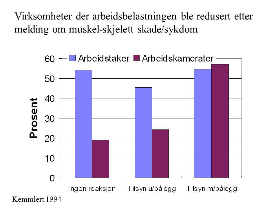 Virksomheter der arbeidsbelastningen ble redusert etter melding om muskel-skjelett skade/sykdom Kemmlert 1994