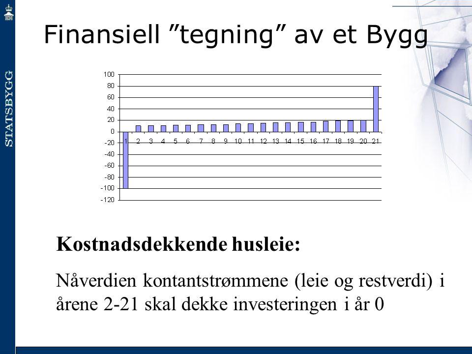 """Finansiell """"tegning"""" av et Bygg Kostnadsdekkende husleie: Nåverdien kontantstrømmene (leie og restverdi) i årene 2-21 skal dekke investeringen i år 0"""
