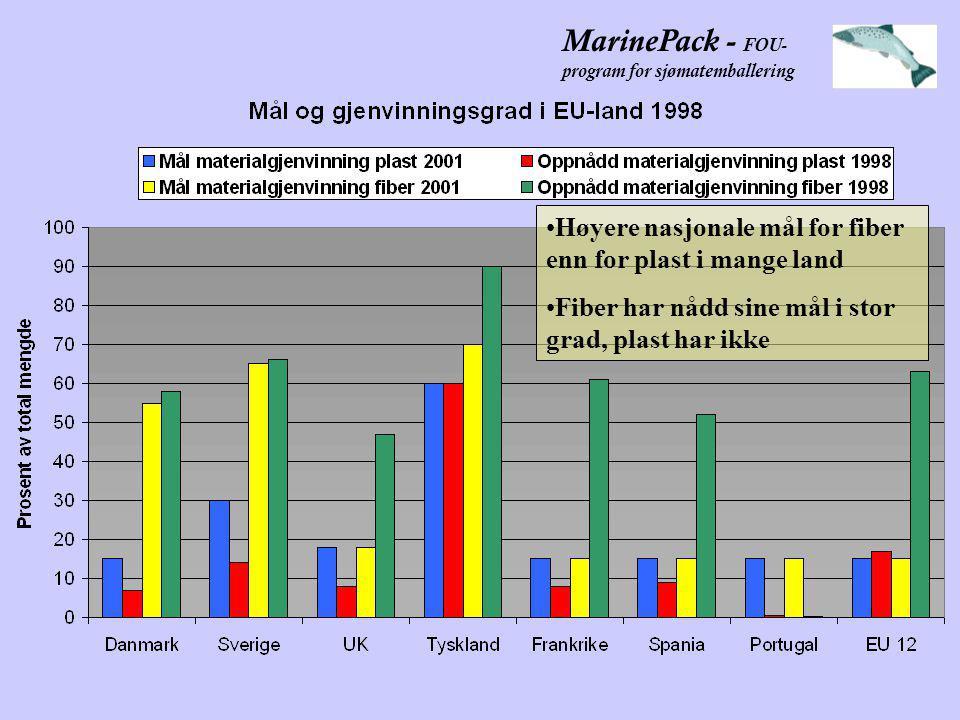 MarinePack - FOU- program for sjømatemballering •Høyere nasjonale mål for fiber enn for plast i mange land •Fiber har nådd sine mål i stor grad, plast har ikke