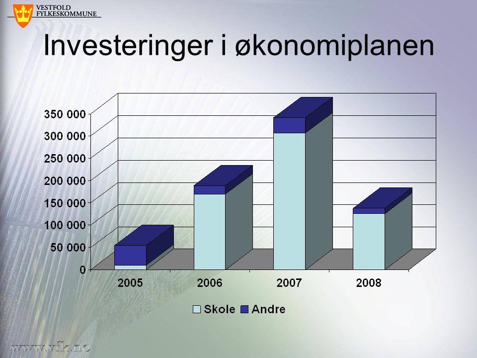 Investeringer i økonomiplanen