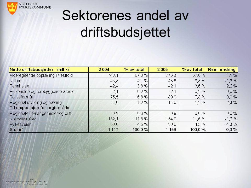 Sektorenes andel av driftsbudsjettet