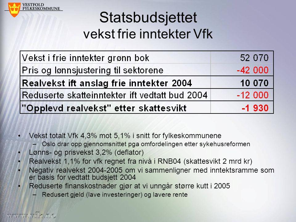 Statsbudsjettet vekst frie inntekter Vfk •Vekst totalt Vfk 4,3% mot 5,1% i snitt for fylkeskommunene –Oslo drar opp gjennomsnittet pga omfordelingen etter sykehusreformen •Lønns- og prisvekst 3,2% (deflator) •Realvekst 1,1% for vfk regnet fra nivå i RNB04 (skattesvikt 2 mrd kr) •Negativ realvekst 2004-2005 om vi sammenligner med inntektsramme som er basis for vedtatt budsjett 2004 •Reduserte finanskostnader gjør at vi unngår større kutt i 2005 –Redusert gjeld (lave investeringer) og lavere rente