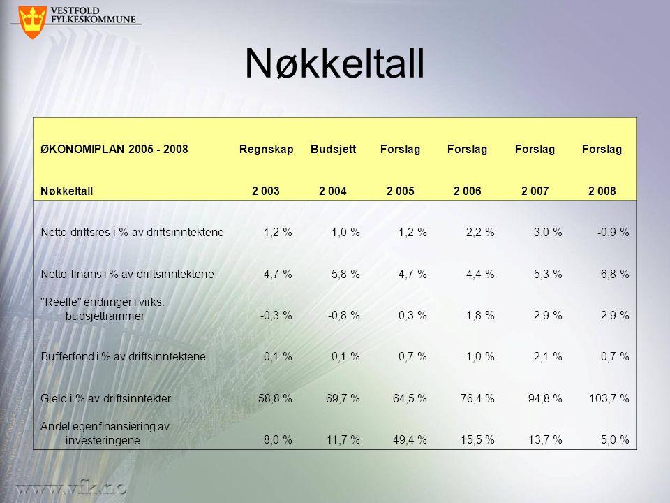 Nøkkeltall ØKONOMIPLAN 2005 - 2008RegnskapBudsjettForslag Nøkkeltall2 0032 0042 0052 0062 0072 008 Netto driftsres i % av driftsinntektene1,2 %1,0 %1,2 %2,2 %3,0 %-0,9 % Netto finans i % av driftsinntektene4,7 %5,8 %4,7 %4,4 %5,3 %6,8 % Reelle endringer i virks.