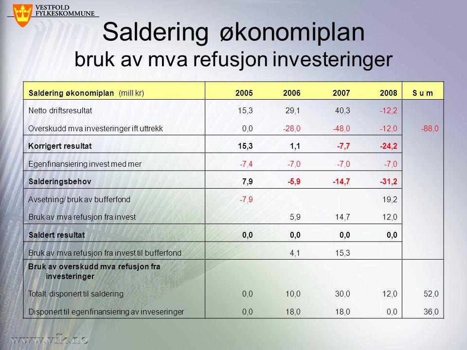 Saldering økonomiplan bruk av mva refusjon investeringer Saldering økonomiplan (mill kr)2005200620072008S u m Netto driftsresultat15,329,140,3-12,2 Overskudd mva investeringer ift uttrekk0,0-28,0-48,0-12,0-88,0 Korrigert resultat15,31,1-7,7-24,2 Egenfinansiering invest med mer-7,4-7,0 Salderingsbehov7,9-5,9-14,7-31,2 Avsetning/ bruk av bufferfond-7,9 19,2 Bruk av mva refusjon fra invest 5,914,712,0 Saldert resultat0,0 Bruk av mva refusjon fra invest til bufferfond 4,115,3 Bruk av overskudd mva refusjon fra investeringer Totalt disponert til saldering0,010,030,012,052,0 Disponert til egenfinansiering av inveseringer0,018,0 0,036,0