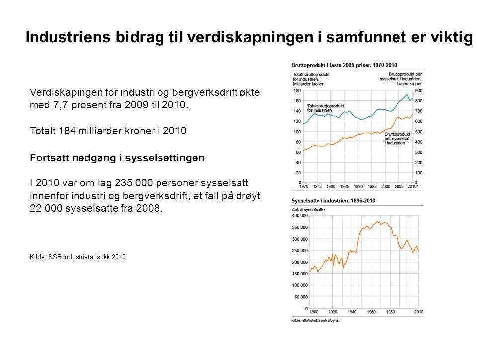 Verdiskapingen for industri og bergverksdrift økte med 7,7 prosent fra 2009 til 2010. Totalt 184 milliarder kroner i 2010 Fortsatt nedgang i sysselset