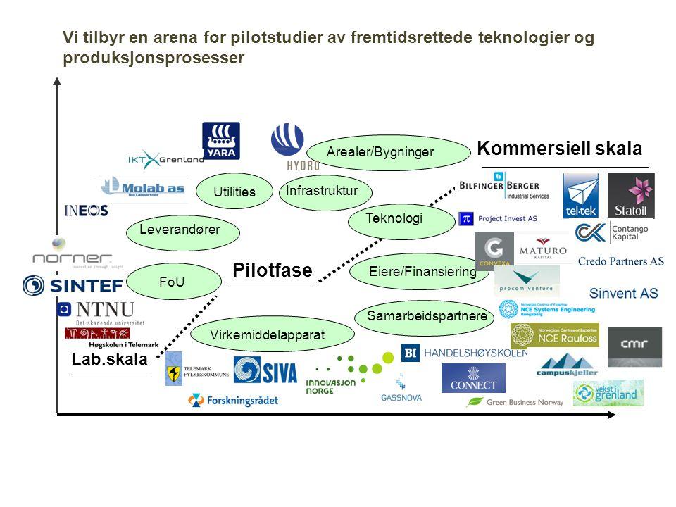 Lab.skala Pilotfase Kommersiell skala Utilities Leverandører Arealer/Bygninger Teknologi Eiere/Finansiering Virkemiddelapparat FoU Infrastruktur Samar
