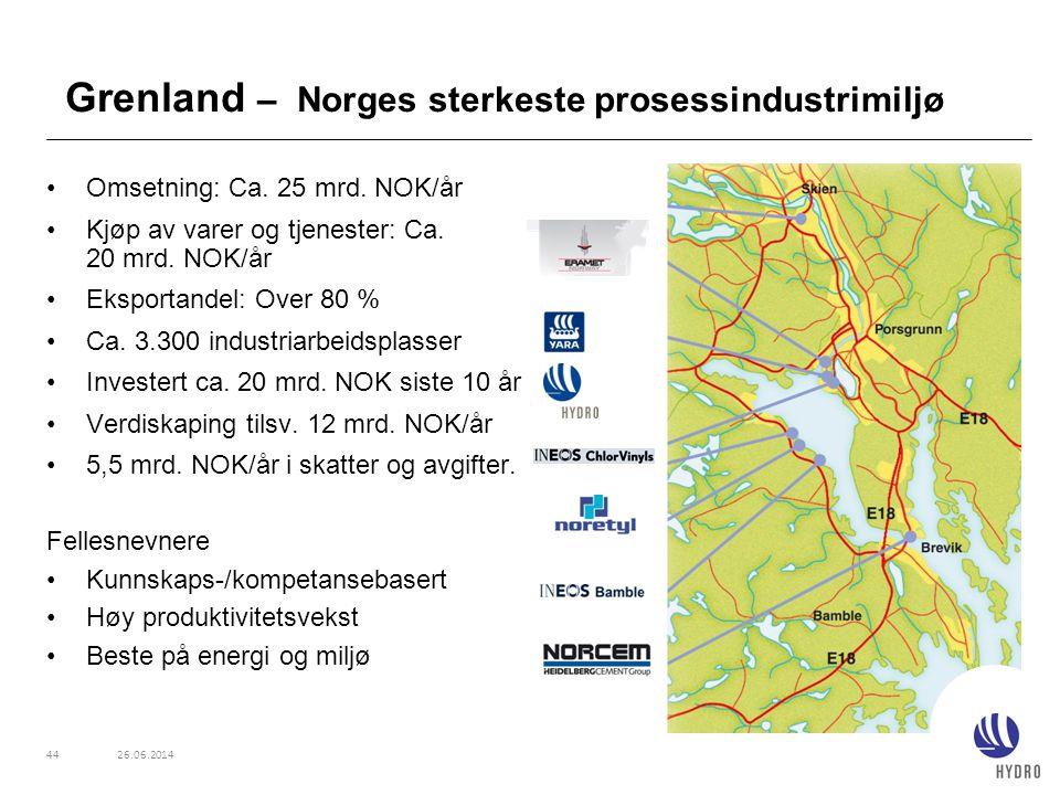 Grenland – Norges sterkeste prosessindustrimiljø •Omsetning: Ca. 25 mrd. NOK/år •Kjøp av varer og tjenester: Ca. 20 mrd. NOK/år •Eksportandel: Over 80