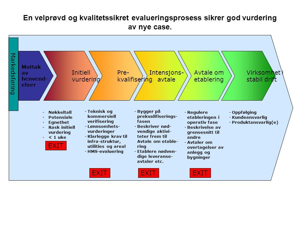 Initiell vurdering Virksomhet i stabil drift Avtale om etablering Intensjons- avtale Pre- kvalifisering -Nøkkeltall -Potensiale -Egnethet -Rask initie