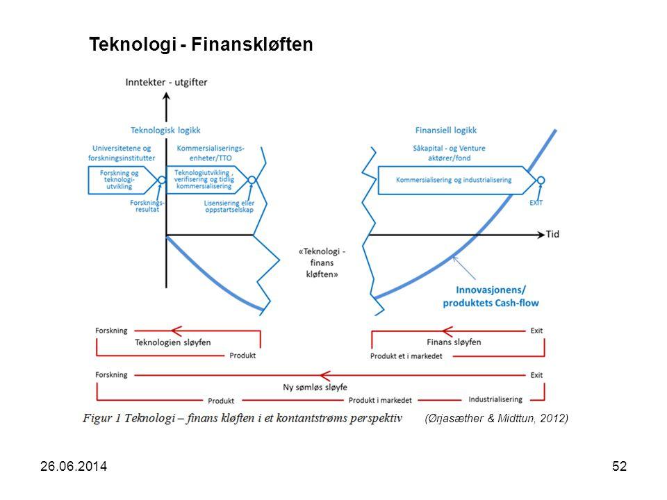 26.06.201452 Teknologi - Finanskløften (Ørjasæther & Midttun, 2012)