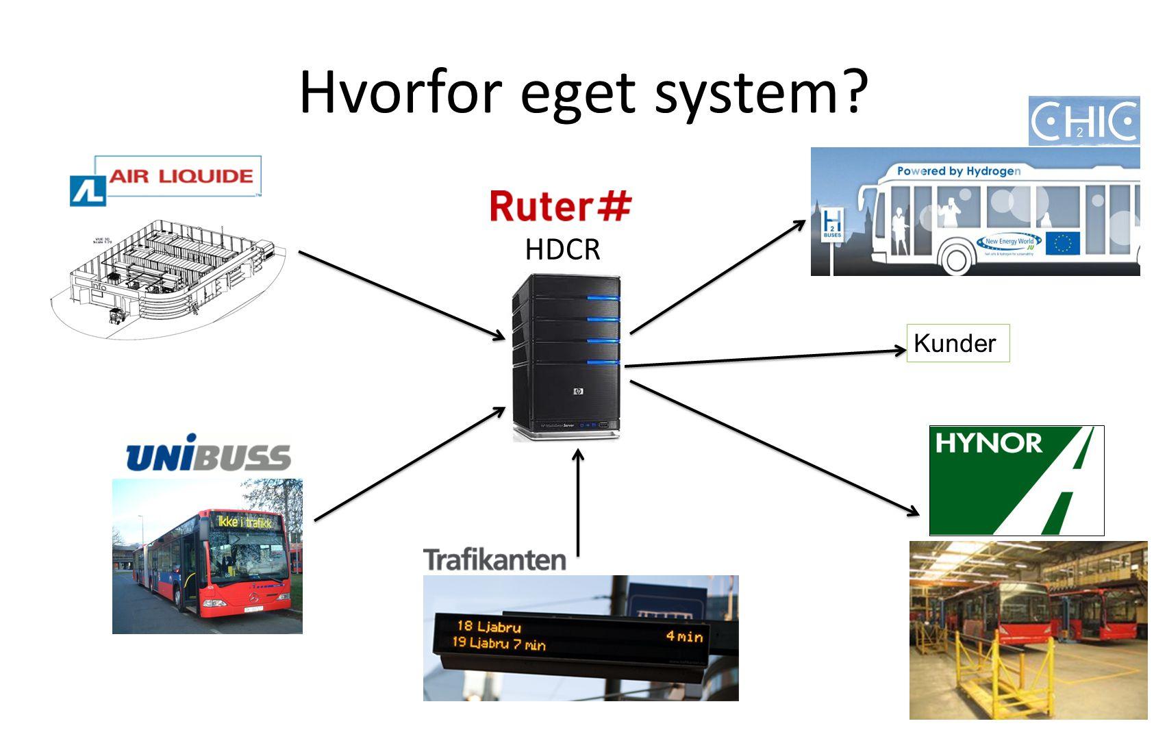 Hvorfor eget system? Ruter # HDCR Kunder