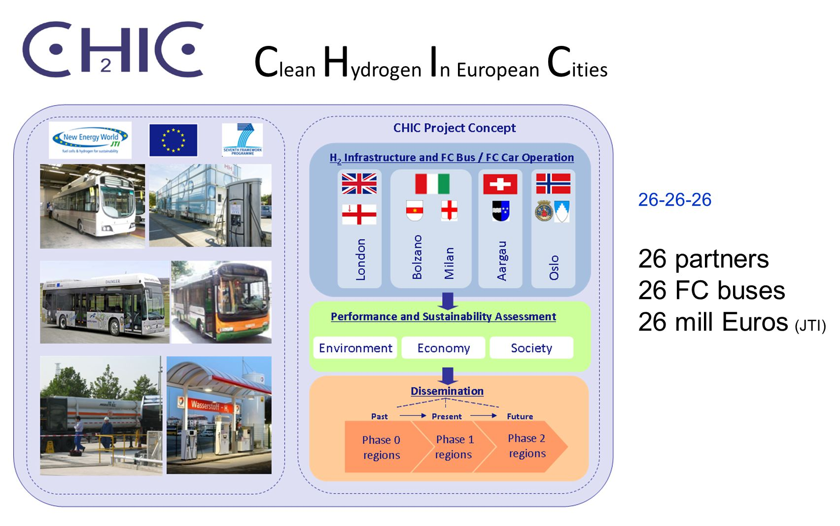 C lean H ydrogen I n European C ities 26-26-26 26 partners 26 FC buses 26 mill Euros (JTI)
