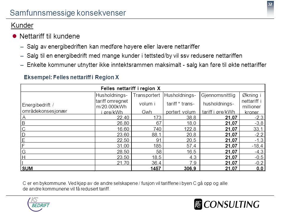 32  Nettariff til kundene –Salg av energibedriften kan medføre høyere eller lavere nettariffer –Salg til en energibedrift med mange kunder i tettsted/by vil ssv redusere nettariffen –Enkelte kommuner utnytter ikke inntektsrammen maksimalt - salg kan føre til økte nettariffer Samfunnsmessige konsekvenser Husholdnings- tariff omregnet m/20.000kWh i øre/kWh Transportert volum i Gwh Husholdnings- tariff * trans- portert volum Gjennomsnittlig husholdnings- tariff i øre/kWh Økning i nettariff i millioner kroner A 22,4017338,8 21,07-2,3 B26,806718,0 21,07-3,8 C16,60740122,8 21,0733,1 D23,6088,120,8 21,07-2,2 E22,509120,5 21,07-1,3 F31,0018557,4 21,07-18,4 G28,505816,5 21,07-4,3 H23,5018,54,3 21,07-0,5 I21,7036,47,9 21,07-0,2 SUM1457306,9 21,070,0 Felles nettariff i region X Eksempel: Felles nettariff i Region X Kunder C er en bykommune.