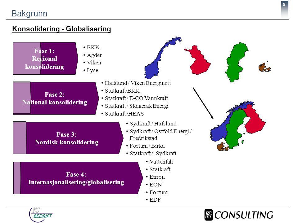 9 Bakgrunn Fase 1: Regional konsolidering •BKK •Agder •Viken •Lyse •Hafslund / Viken Energinett •Statkraft/BKK •Statkraft / E-CO Vannkraft •Statkraft / Skagerak Energi •Statkraft /HEAS •Vattenfall •Statkraft •Enron •EON •Fortum •EDF Fase 2: National konsolidering Fase 3: Nordisk konsolidering Fase 4: Internasjonalisering/globalisering •Sydkraft / Hafslund •Sydkraft / Østfold Energi / Fredrikstad •Fortum / Birka •Statkraft / Sydkraft Konsolidering - Globalisering