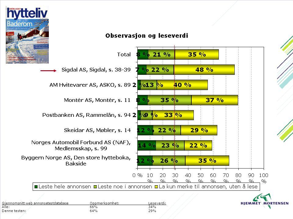 Gjennomsnitt web annonsetestdatabaseOppmerksomhet:Leseverdi: Alle: 66%34% Denne testen:64%29%