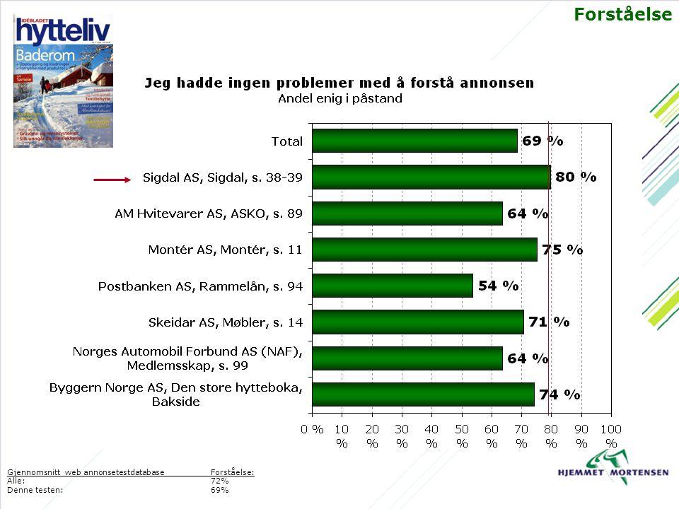 Forståelse Gjennomsnitt web annonsetestdatabaseForståelse: Alle: 72% Denne testen:69%