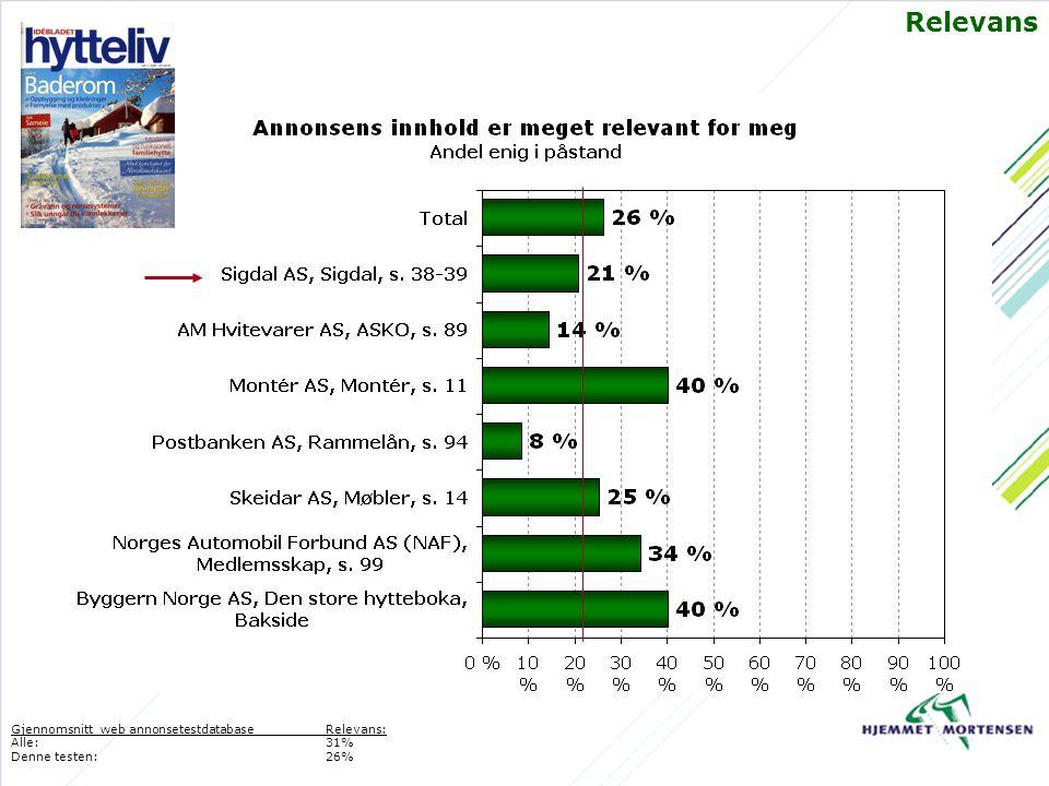 Relevans Gjennomsnitt web annonsetestdatabaseRelevans: Alle: 31% Denne testen:26%
