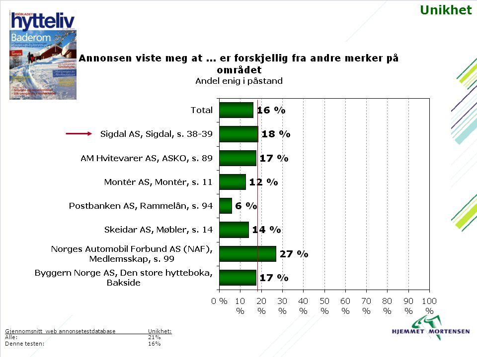 Unikhet Gjennomsnitt web annonsetestdatabaseUnikhet: Alle: 21% Denne testen:16%