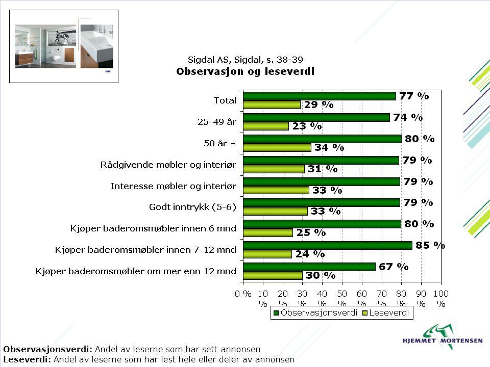 Observasjonsverdi: Andel av leserne som har sett annonsen Leseverdi: Andel av leserne som har lest hele eller deler av annonsen