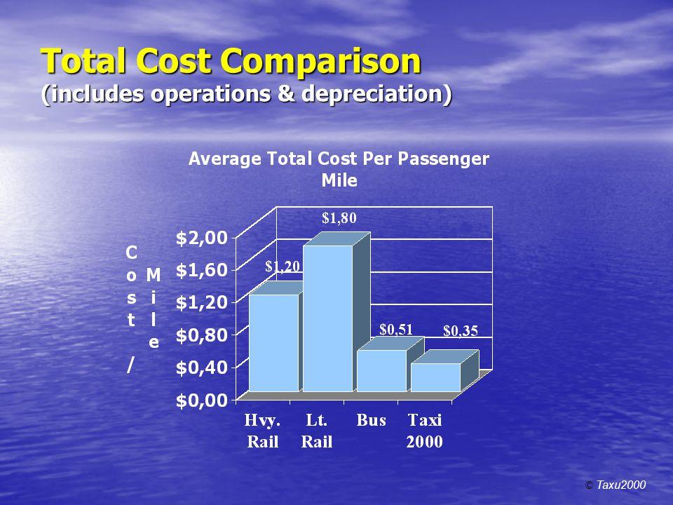 Total Cost Comparison (includes operations & depreciation) © Taxu2000