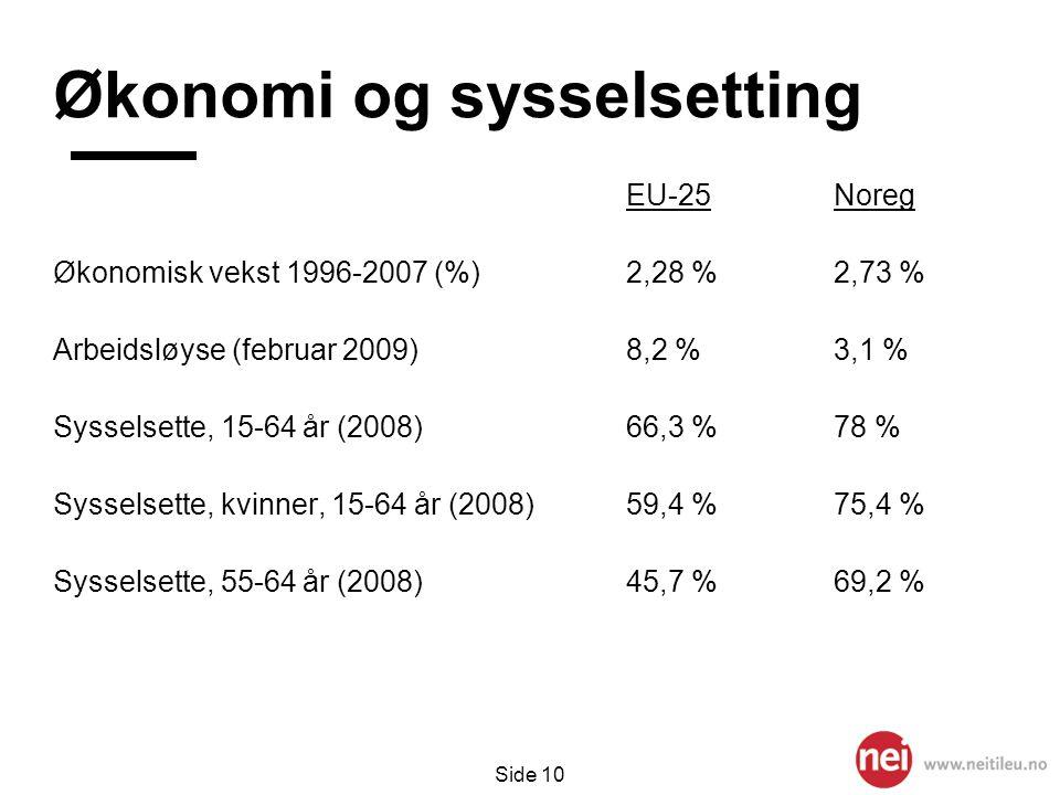 Side 10 Økonomi og sysselsetting EU-25Noreg Økonomisk vekst 1996-2007 (%)2,28 %2,73 % Arbeidsløyse (februar 2009)8,2 %3,1 % Sysselsette, 15-64 år (200