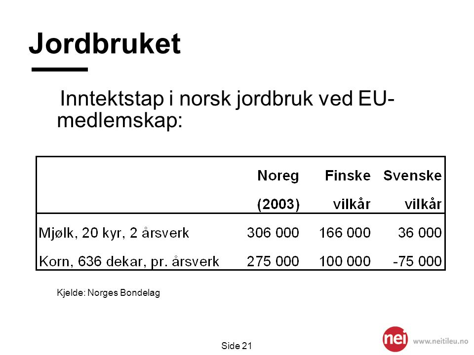 Side 21 Jordbruket Inntektstap i norsk jordbruk ved EU- medlemskap: Kjelde: Norges Bondelag
