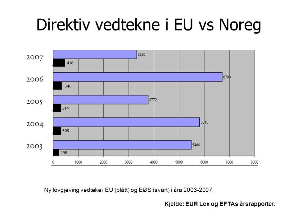 Side 5 Direktiv vedtekne i EU vs Noreg Ny lovgjeving vedteke i EU (blått) og EØS (svart) i åra 2003-2007. Kjelde: EUR Lex og EFTAs årsrapporter.