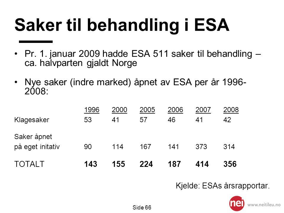 Side 66 Saker til behandling i ESA •Pr. 1. januar 2009 hadde ESA 511 saker til behandling – ca. halvparten gjaldt Norge •Nye saker (indre marked) åpne