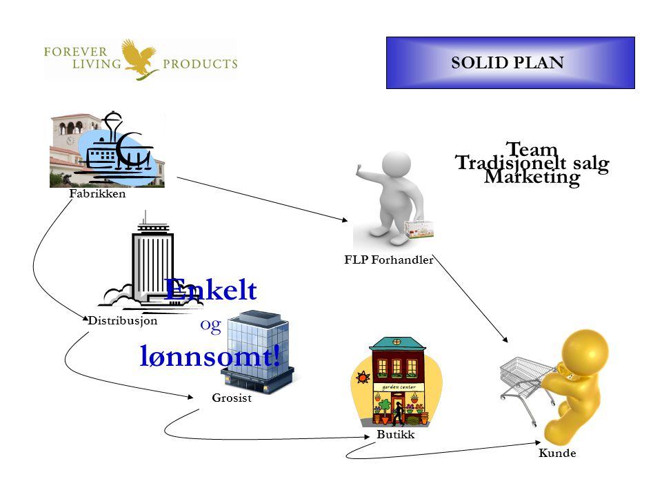 FLP Forhandler SOLID PLAN Fabrikken Butikk Grosist Distribusjon Kunde Tradisjonelt salg Team Marketing Enkelt og lønnsomt!