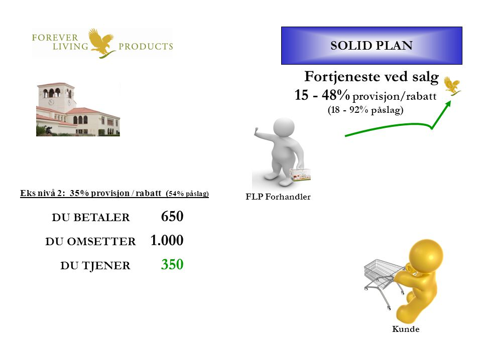 FLP Forhandler SOLID PLAN Kunde Fortjeneste ved salg DU BETALER 650 DU OMSETTER 1.000 DU TJENER 350 15 - 48% provisjon/rabatt (18 - 92% påslag) Eks ni