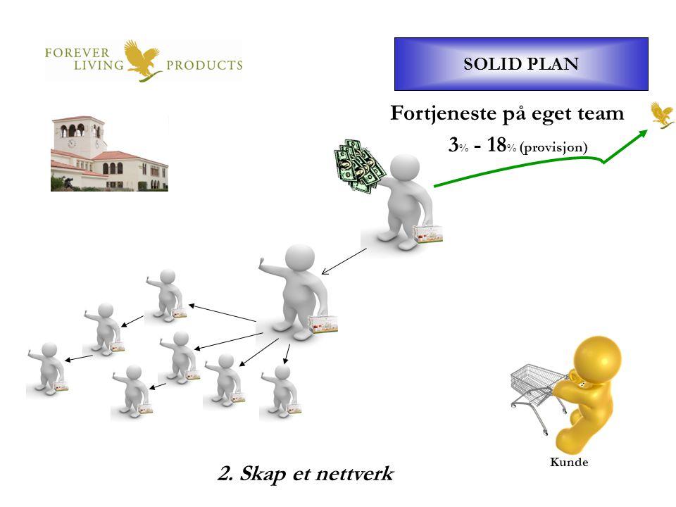 SOLID PLAN Kunde Fortjeneste på eget team 3 % - 18 % (provisjon) 2. Skap et nettverk