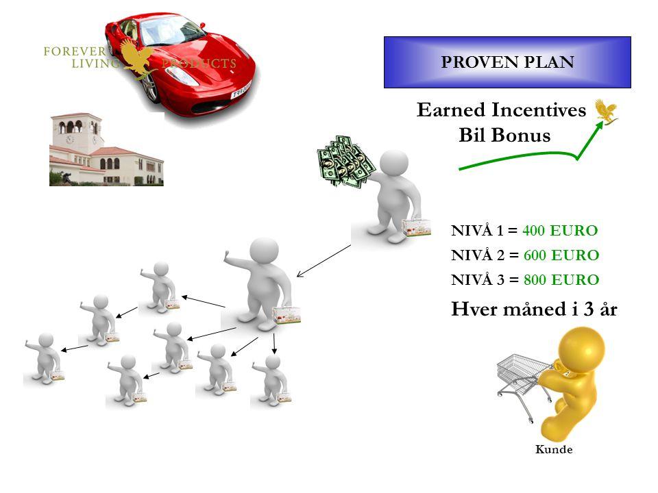 PROVEN PLAN Kunde Earned Incentives Bil Bonus NIVÅ 1 = 400 EURO NIVÅ 2 = 600 EURO NIVÅ 3 = 800 EURO Hver måned i 3 år