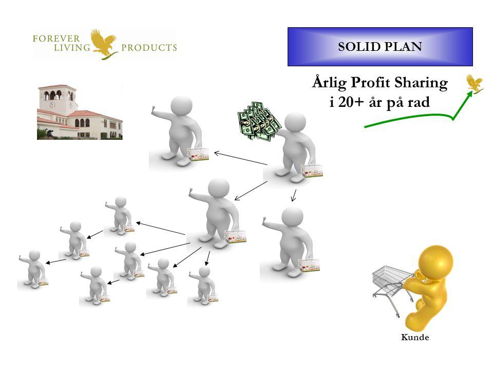 SOLID PLAN Kunde Årlig Profit Sharing i 20+ år på rad