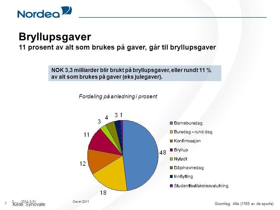 2011-3-31Gaver 20113 NOK 3,3 milliarder blir brukt på bryllupsgaver, eller rundt 11 % av alt som brukes på gaver (eks julegaver). Kilde: Synovate Bryl